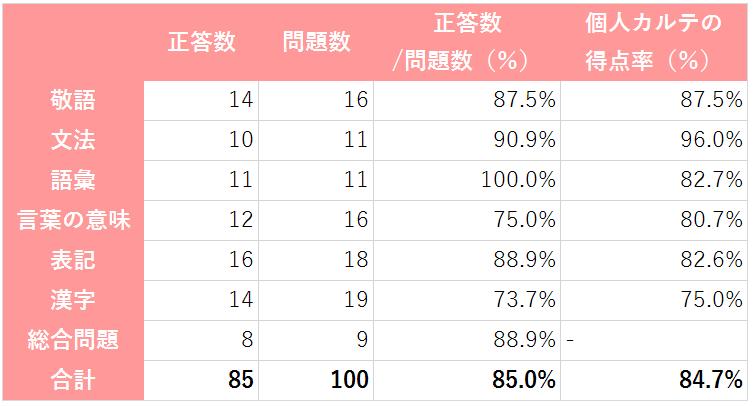 日本語検定個人カルテの得点率