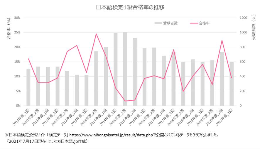 日本語検定1級合格率のグラフ
