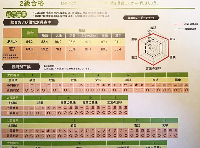 日本語検定2級の個人カルテ